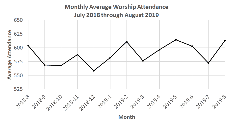 Chart showing the stability of our average weekly attendance from August 2018 through August 2019